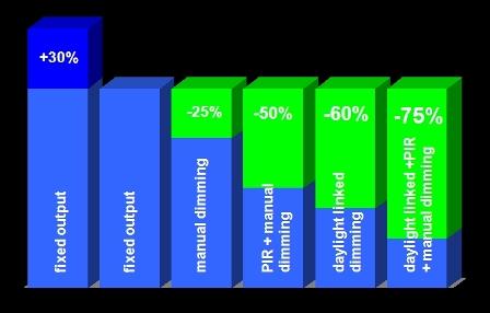 Energy Management Graph